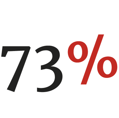 73% of all grades awarded were A* or A (or equivalent)